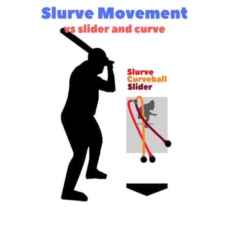 baseball-pitches-slurve